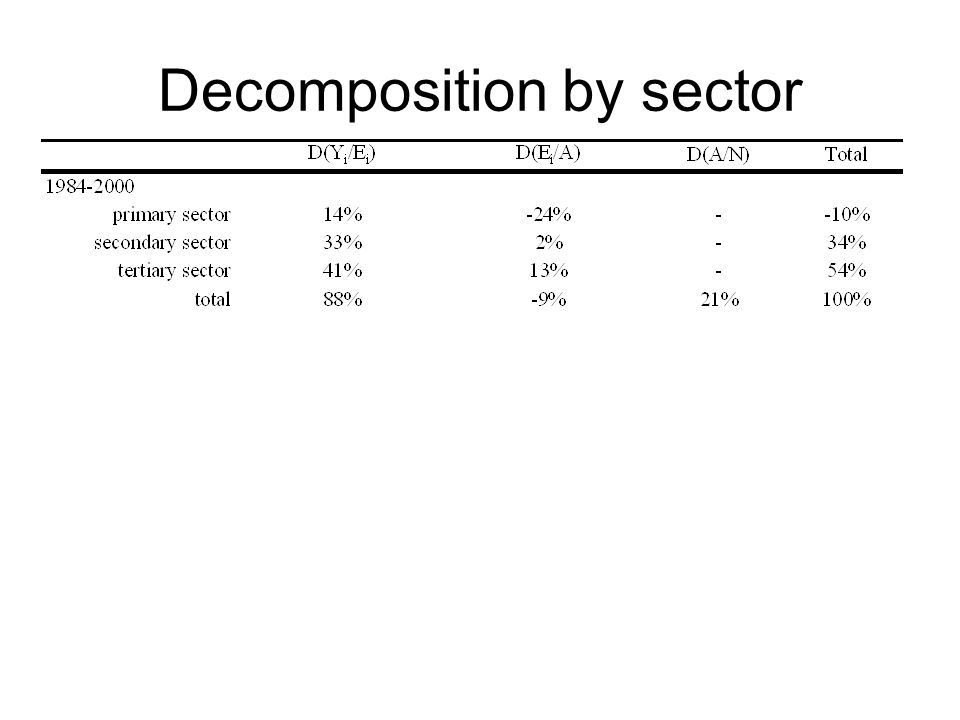 Decomposition by sector