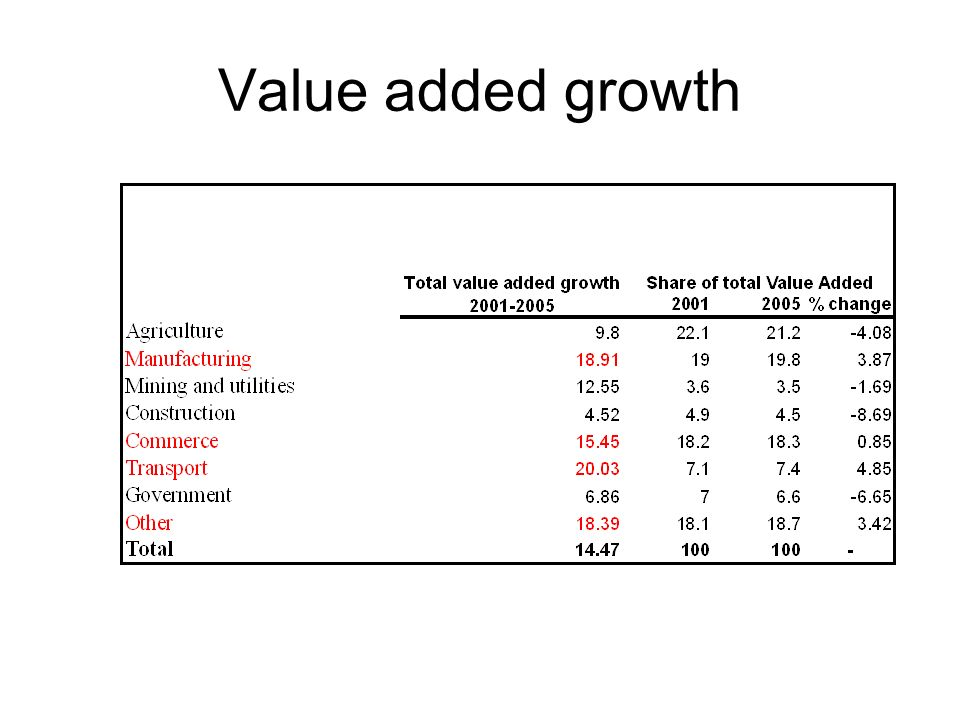 Value added growth