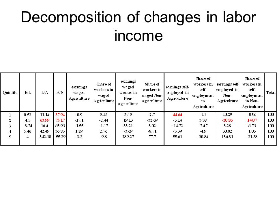 Decomposition of changes in labor income
