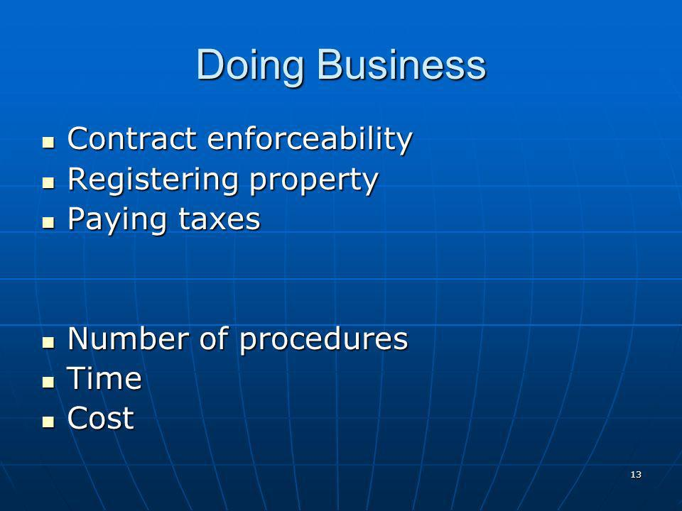 13 Doing Business Contract enforceability Contract enforceability Registering property Registering property Paying taxes Paying taxes Number of procedures Number of procedures Time Time Cost Cost