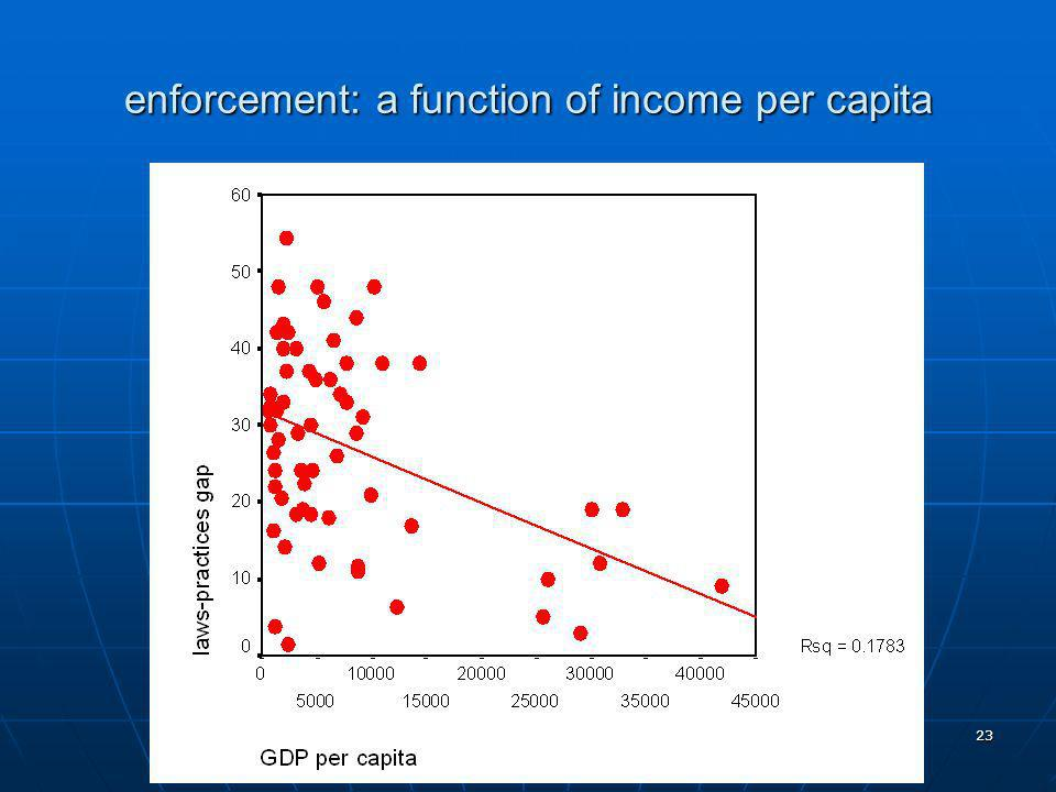 23 enforcement: a function of income per capita