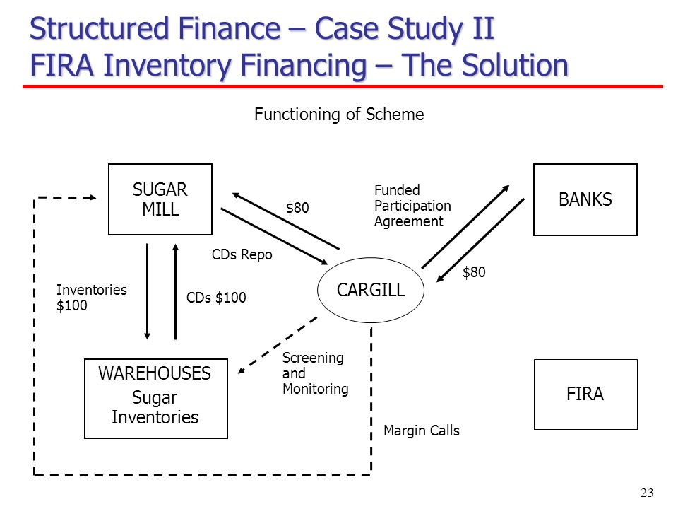 23 Structured Finance – Case Study II FIRA Inventory Financing – The Solution $80 CDs $100 Inventories $100 SUGAR MILL BANKS CARGILL $80 Screening and Monitoring Margin Calls WAREHOUSES Functioning of Scheme FIRA Funded Participation Agreement CDs Repo Sugar Inventories