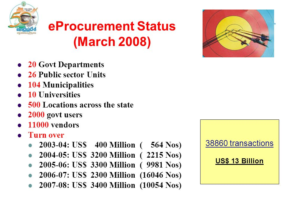 eProcurement Status (March 2008) 20 Govt Departments 26 Public sector Units 104 Municipalities 10 Universities 500 Locations across the state 2000 govt users 11000 vendors Turn over 2003-04: US$ 400 Million ( 564 Nos) 2004-05: US$ 3200 Million ( 2215 Nos) 2005-06: US$ 3300 Million ( 9981 Nos) 2006-07: US$ 2300 Million (16046 Nos) 2007-08: US$ 3400 Million (10054 Nos) 38860 transactions US$ 13 Billion