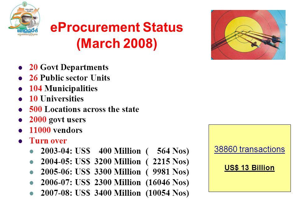 eProcurement Status (March 2008) 20 Govt Departments 26 Public sector Units 104 Municipalities 10 Universities 500 Locations across the state 2000 gov