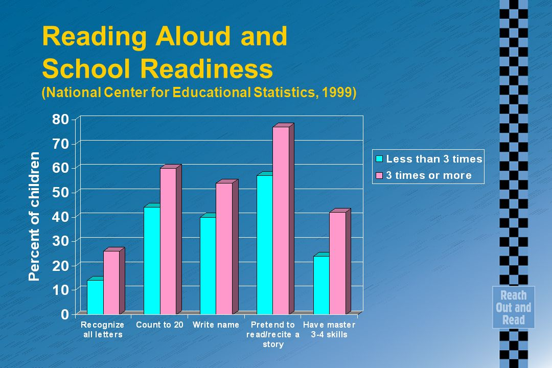 Reading Aloud and School Readiness (National Center for Educational Statistics, 1999)
