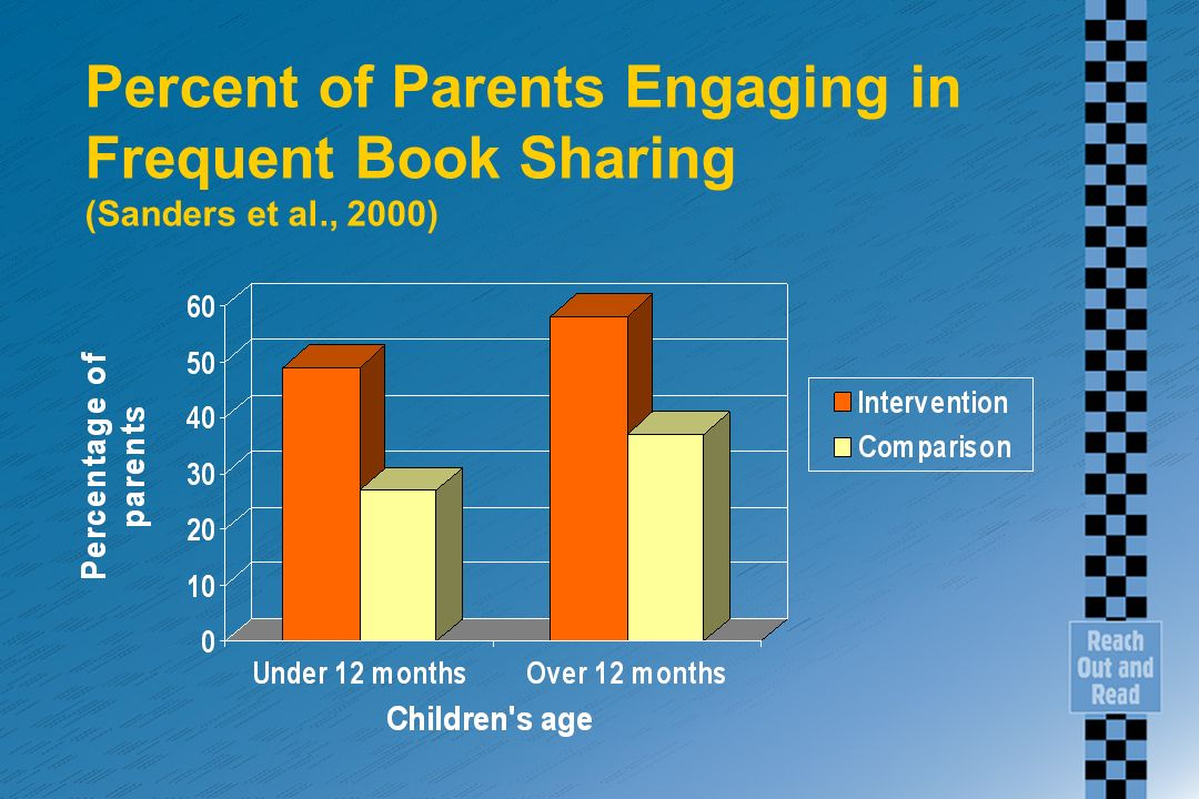 Percent of Parents Engaging in Frequent Book Sharing (Sanders et al., 2000)