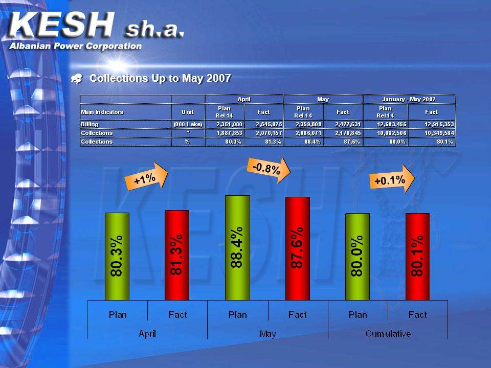 Collections Up to May % -0.8% +0.1%