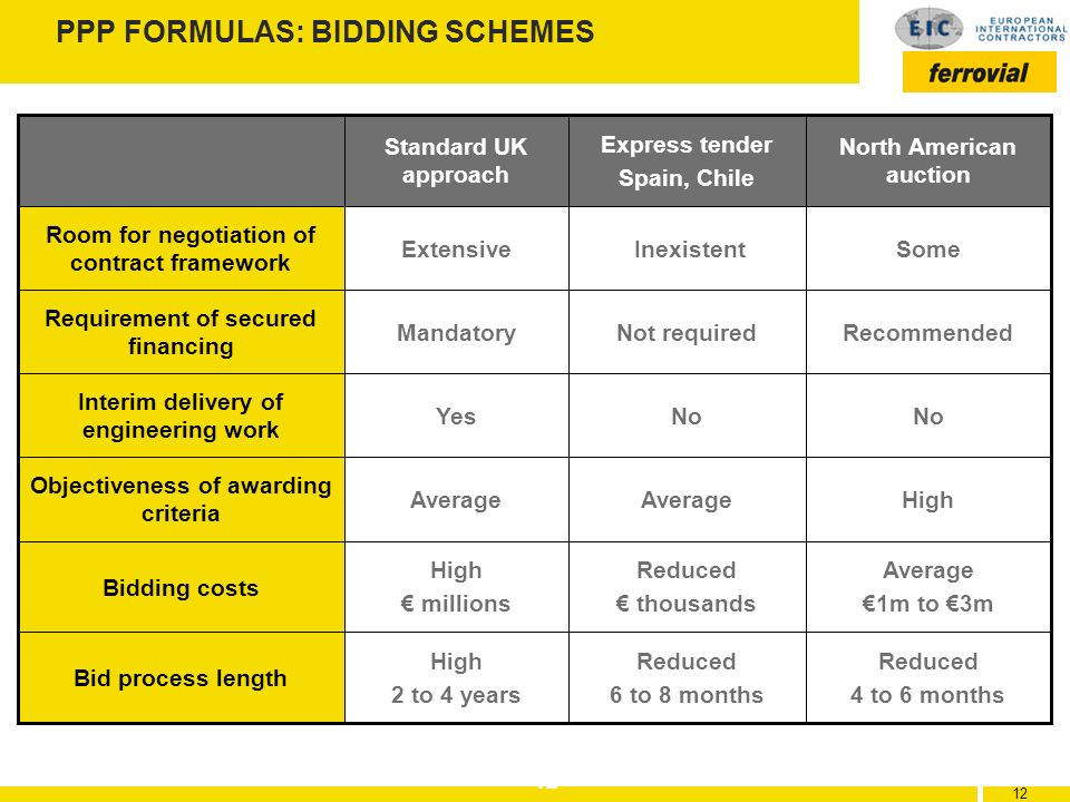 12 PPP FORMULAS: BIDDING SCHEMES HighAverage Objectiveness of awarding criteria Average 1m to 3m Reduced thousands High millions Bidding costs Reduced