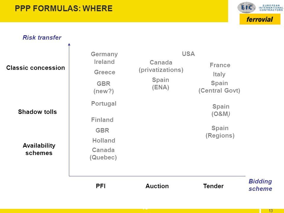 13 PPP FORMULAS: WHERE Classic concession Shadow tolls Availability schemes PFIAuction Tender Ireland Greece Finland Holland France Italy Canada (priv