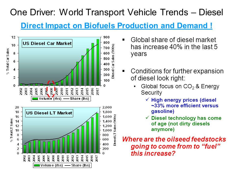 One Driver: World Transport Vehicle Trends – Diesel Direct Impact on Biofuels Production and Demand ! Global share of diesel market has increase 40% i