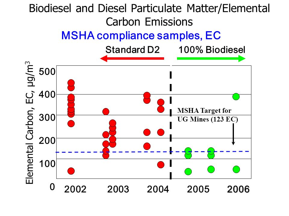 Biodiesel and Diesel Particulate Matter/Elemental Carbon Emissions Elemental Carbon, EC, µg/m 3 500 400 300 200 100 0 2006 2002 2003 2004 2005 2006 St