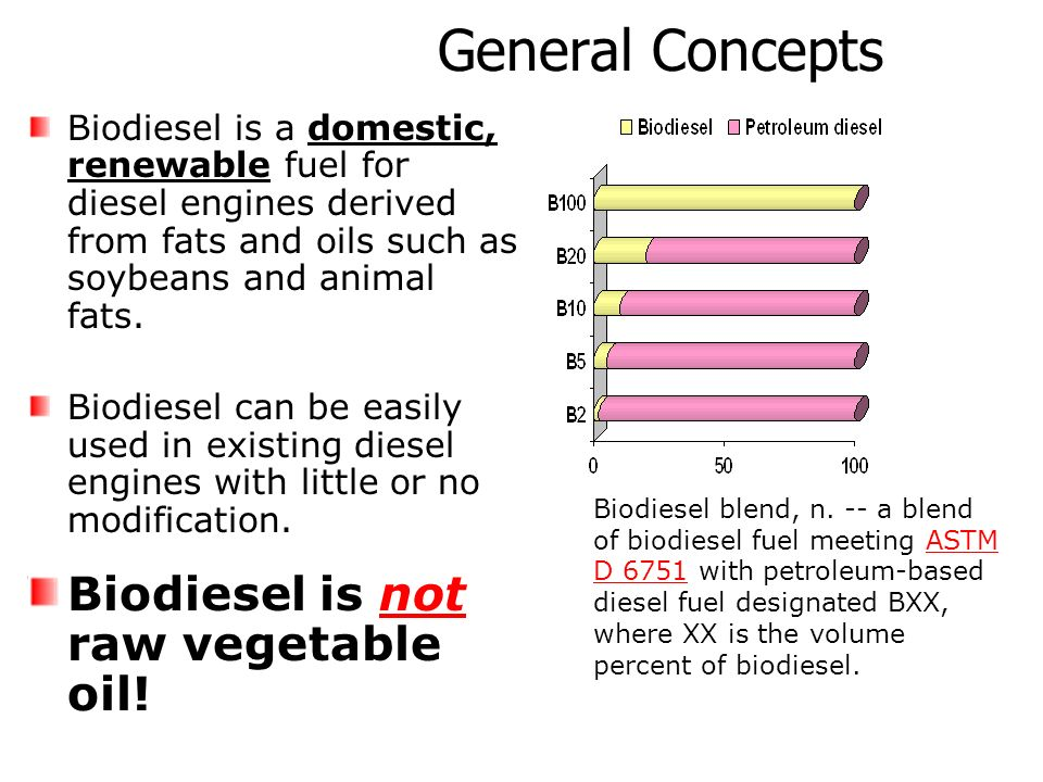 General Concepts Biodiesel is a domestic, renewable fuel for diesel engines derived from fats and oils such as soybeans and animal fats. Biodiesel can