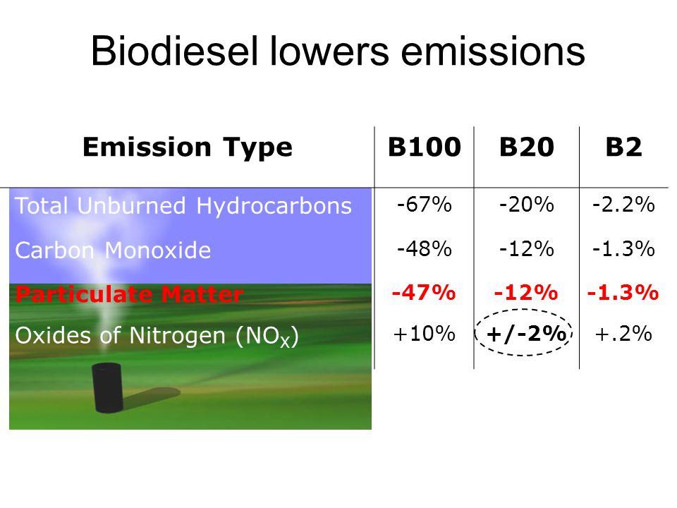 Biodiesel lowers emissions Emission TypeB100B20B2 Total Unburned Hydrocarbons -67%-20%-2.2% Carbon Monoxide -48%-12%-1.3% Particulate Matter -47%-12%-
