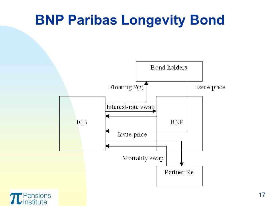 17 BNP Paribas Longevity Bond