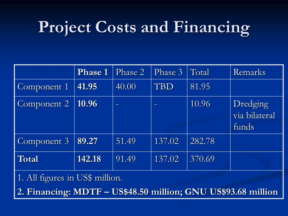 Project Costs and Financing Phase 1 Phase 2 Phase 3 TotalRemarks Component 1 41.9540.00TBD81.95 Component 2 10.96--10.96 Dredging via bilateral funds Component 3 89.2751.49137.02282.78 Total142.1891.49137.02370.69 1.