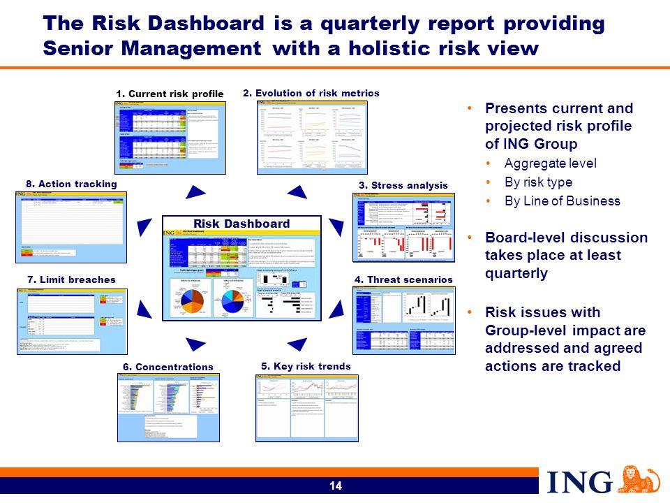 14 The Risk Dashboard is a quarterly report providing Senior Management with a holistic risk view 2.