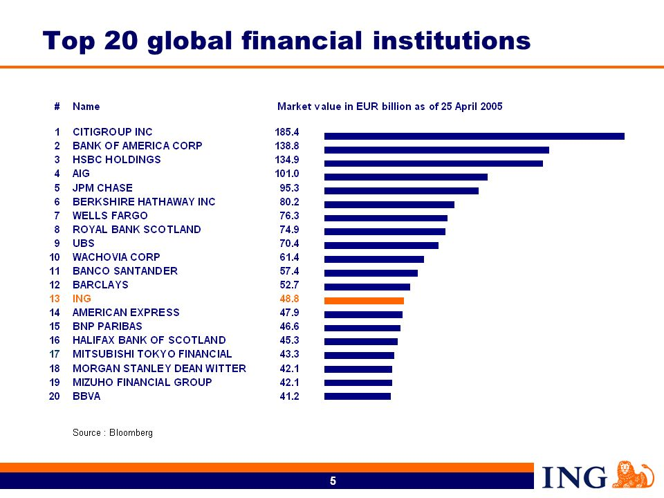 5 Top 20 global financial institutions