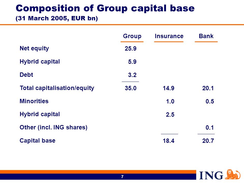 7 25.9 5.9 3.2 35.020.1 0.5 0.1 20.7 14.9 1.0 2.5 18.4 Net equity Hybrid capital Debt Total capitalisation/equity Minorities Hybrid capital Other (inc