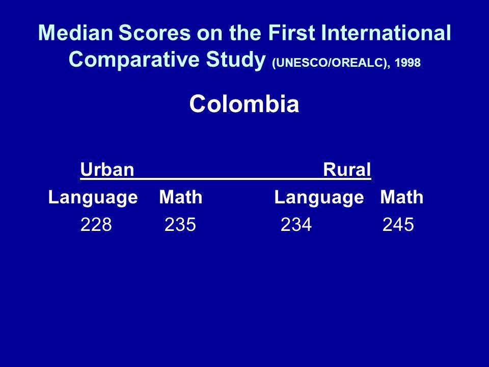Median Scores on the First International Comparative Study (UNESCO/OREALC), 1998 Colombia UrbanRural Language MathLanguage Math 228 235 234 245