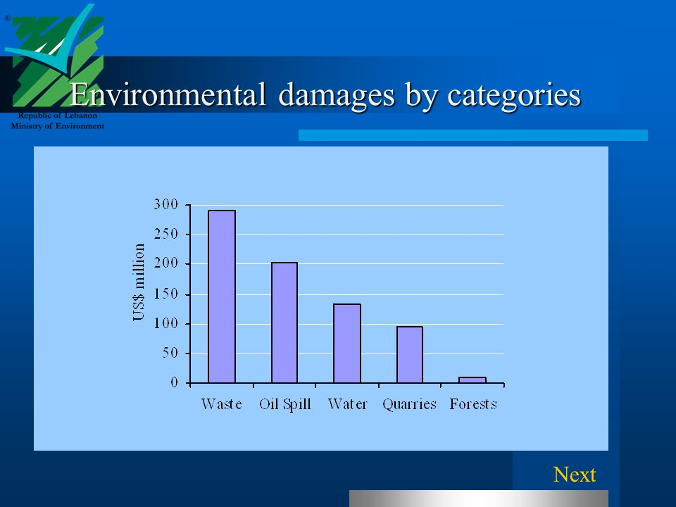 Environmental damages by categories Next