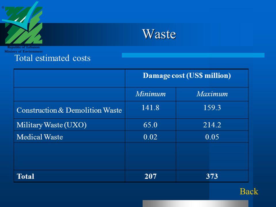 Waste Damage cost (US$ million) MinimumMaximum Construction & Demolition Waste 141.8159.3 Military Waste (UXO) 65.0214.2 Medical Waste 0.020.05 Total 207373 Total estimated costs Back