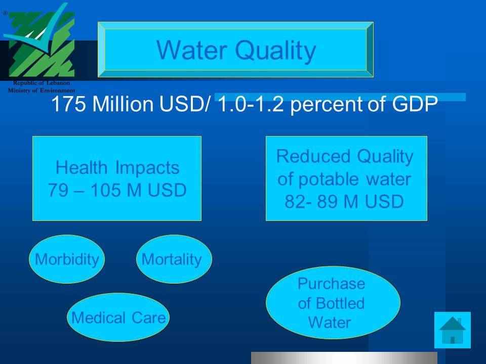 Water Quality Reduced Quality of potable water 82- 89 M USD Health Impacts 79 – 105 M USD 175 Million USD/ 1.0-1.2 percent of GDP MortalityMorbidity Medical Care Purchase of Bottled Water