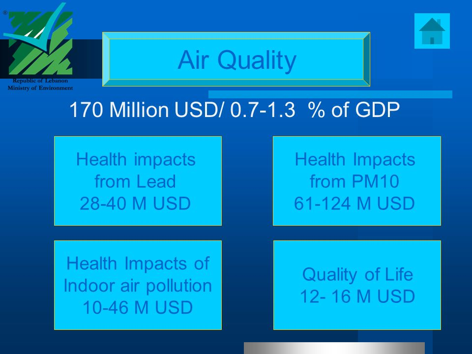Air Quality 170 Million USD/ 0.7-1.3 % of GDP Health Impacts from PM10 61-124 M USD Health impacts from Lead 28-40 M USD Health Impacts of Indoor air pollution 10-46 M USD Quality of Life 12- 16 M USD