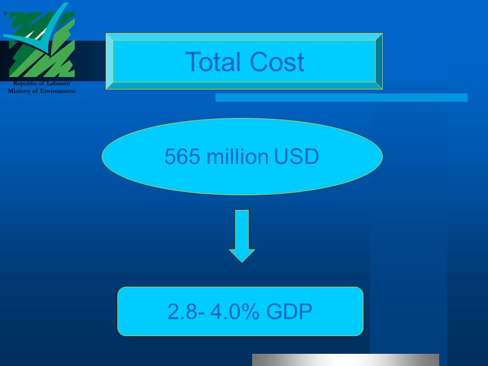 Total Cost 565 million USD 2.8- 4.0% GDP