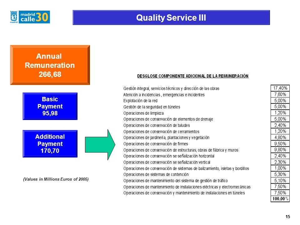 15 Quality Service III 15 Annual Remuneration 266,68 (Values in Millions Euros of 2005) Basic Payment 95,98 Additional Payment 170,70