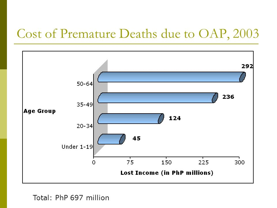 Cost of Premature Deaths due to OAP, 2003 Total: PhP 697 million