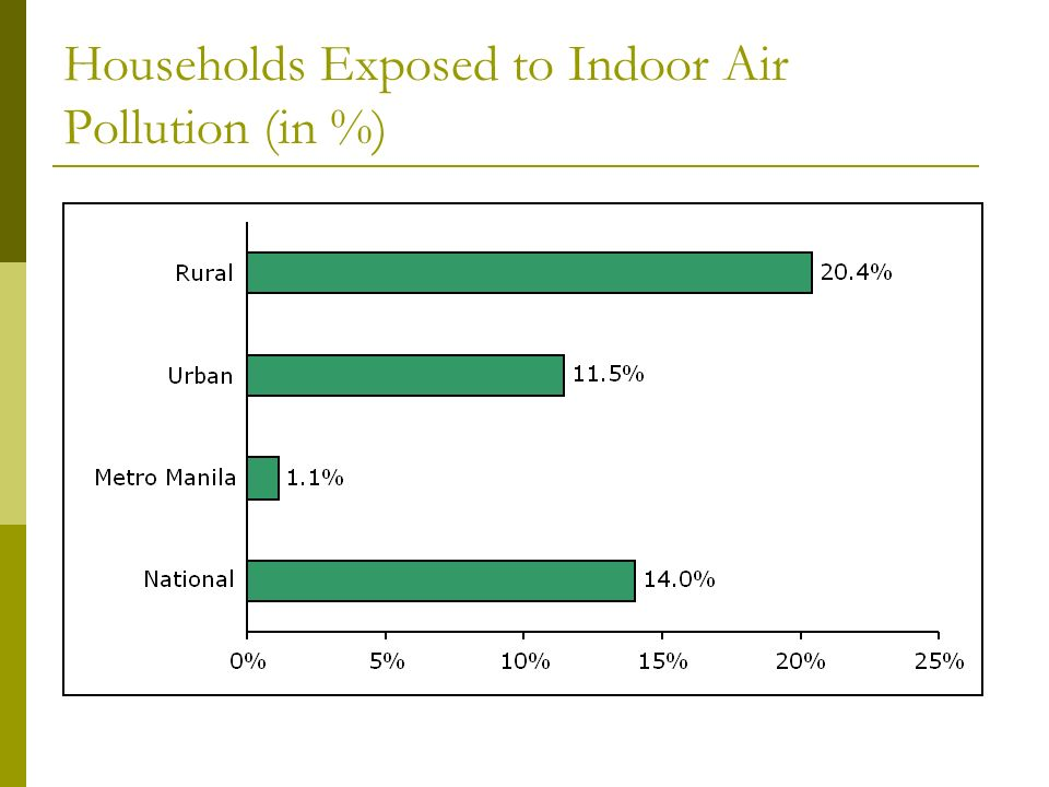 Households Exposed to Indoor Air Pollution (in %)