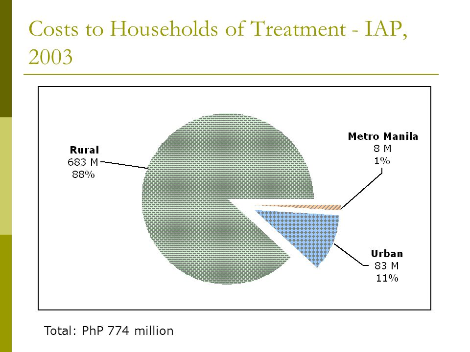 Costs to Households of Treatment - IAP, 2003 Total: PhP 774 million