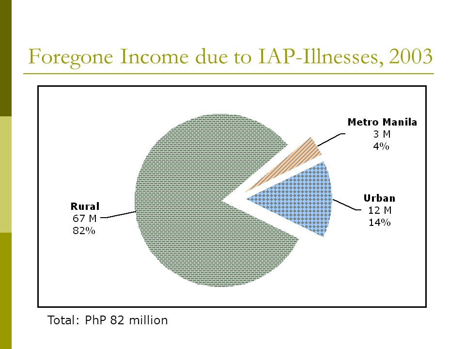 Foregone Income due to IAP-Illnesses, 2003 Total: PhP 82 million