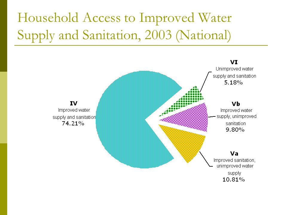 Household Access to Improved Water Supply and Sanitation, 2003 (National)