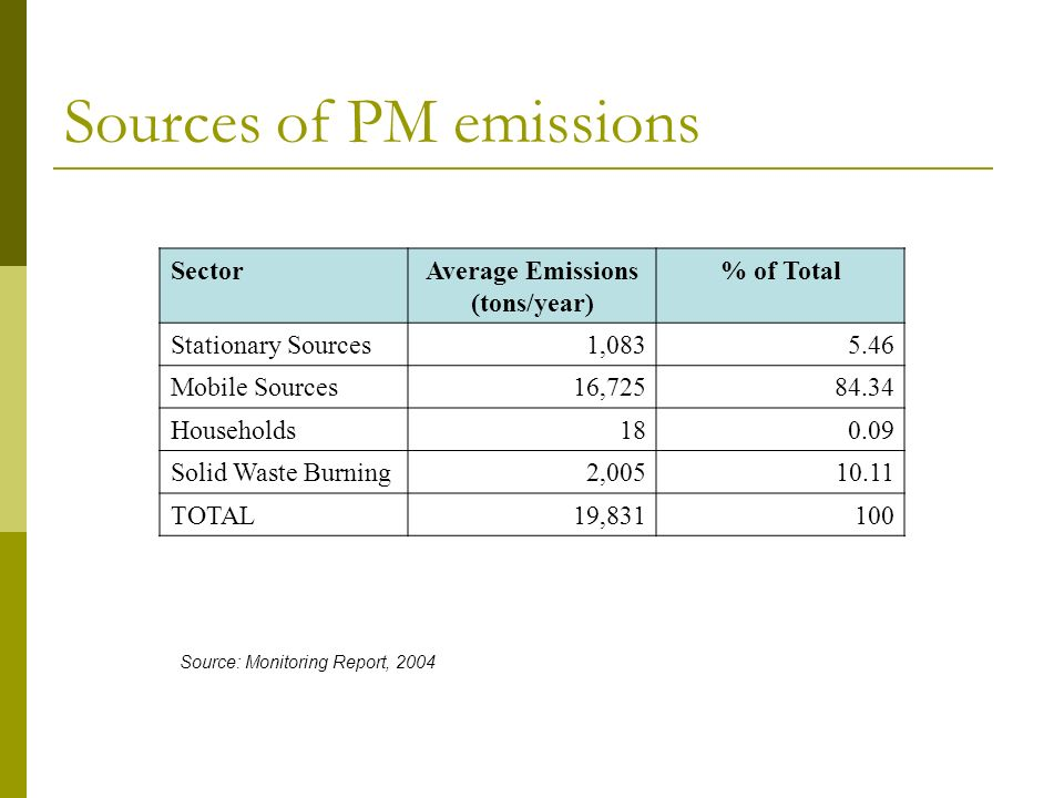What we know so far… There has been a drop in PM emissions in Metro Manila since 2003 The number of vehicles in the country is growing Diesel contributes more to PM than gasoline Main source of PM emissions in the country – 2 stroke-tricycles The bulk of vehicles in the country are the tricycles followed by utility vehicles