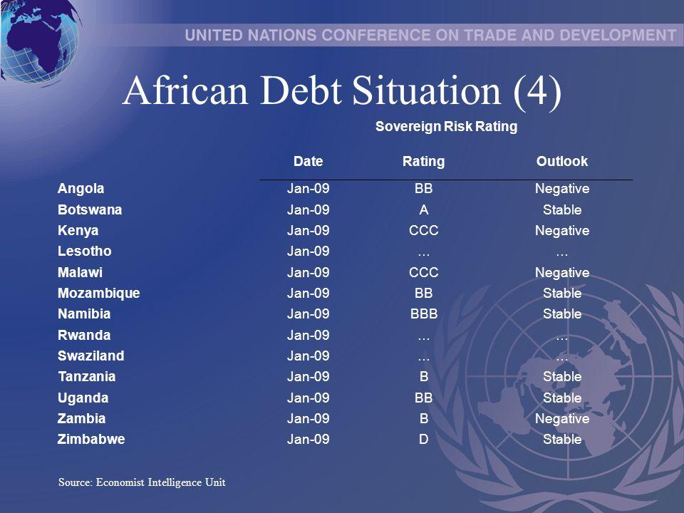 African Debt Situation (4) Sovereign Risk Rating DateRatingOutlook AngolaJan-09BBNegative BotswanaJan-09AStable KenyaJan-09CCCNegative LesothoJan-09…… MalawiJan-09CCCNegative MozambiqueJan-09BBStable NamibiaJan-09BBBStable RwandaJan-09…… SwazilandJan-09…… TanzaniaJan-09BStable UgandaJan-09BBStable ZambiaJan-09BNegative ZimbabweJan-09DStable Source: Economist Intelligence Unit