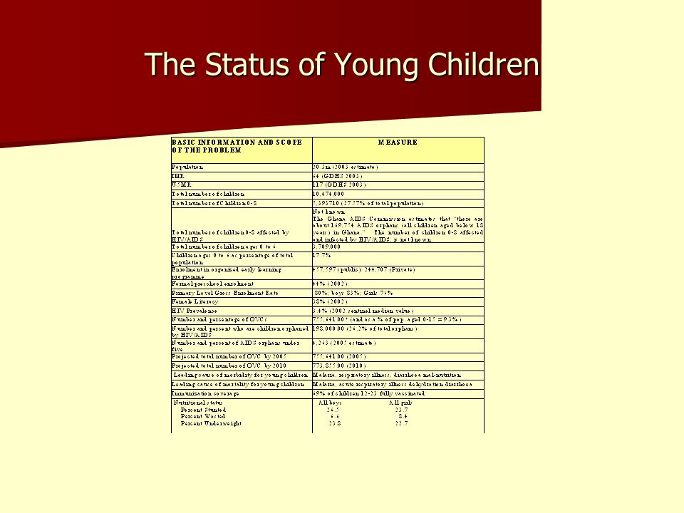 The Status of Young Children
