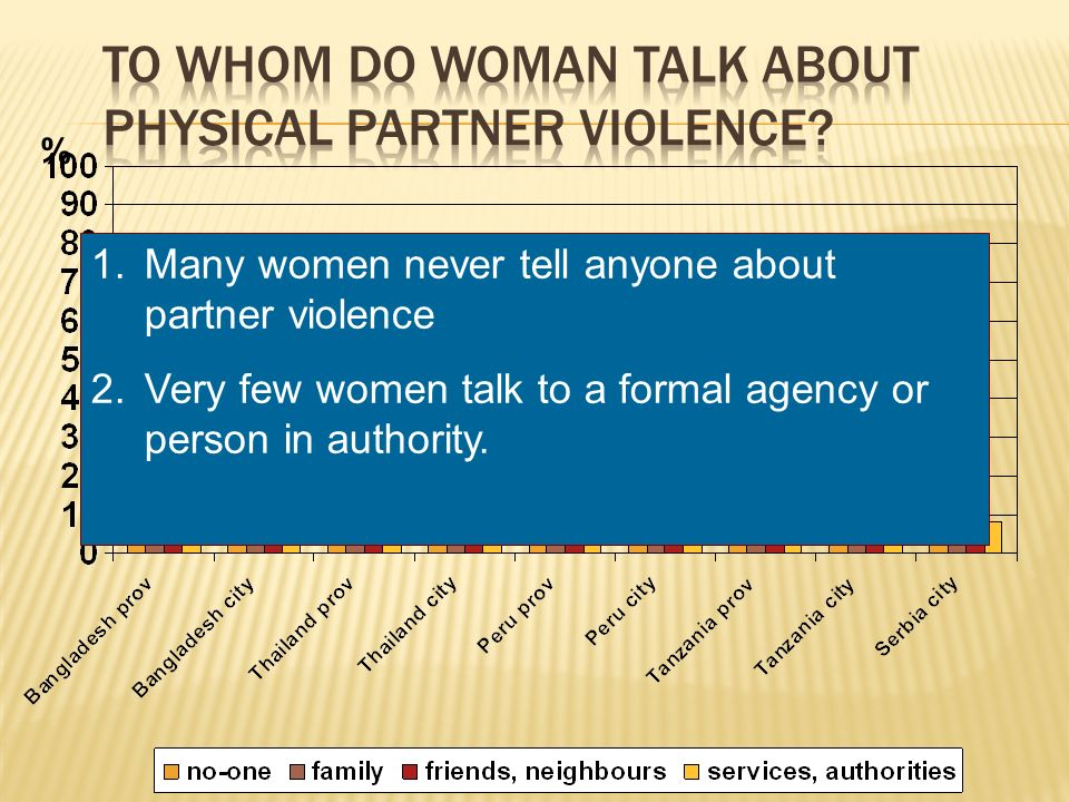 % 1.Many women never tell anyone about partner violence 2.Very few women talk to a formal agency or person in authority.