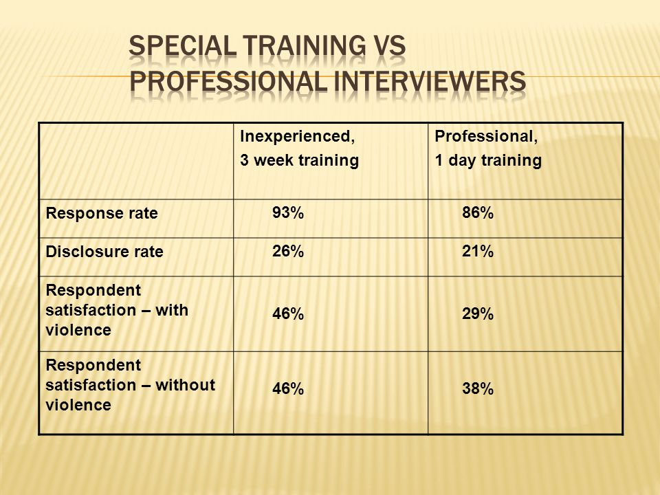 Inexperienced, 3 week training Professional, 1 day training Response rate 93% 86% Disclosure rate 26% 21% Respondent satisfaction – with violence 46% 29% Respondent satisfaction – without violence 46% 38%