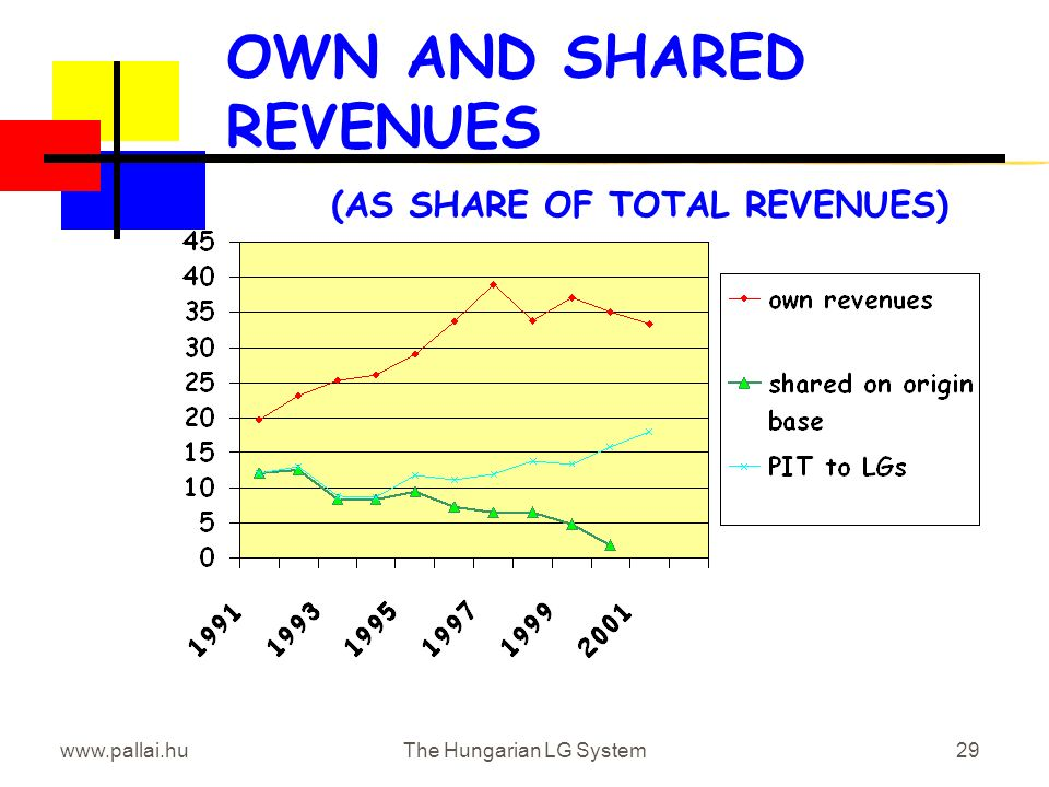 www.pallai.huThe Hungarian LG System29 OWN AND SHARED REVENUES (AS SHARE OF TOTAL REVENUES)
