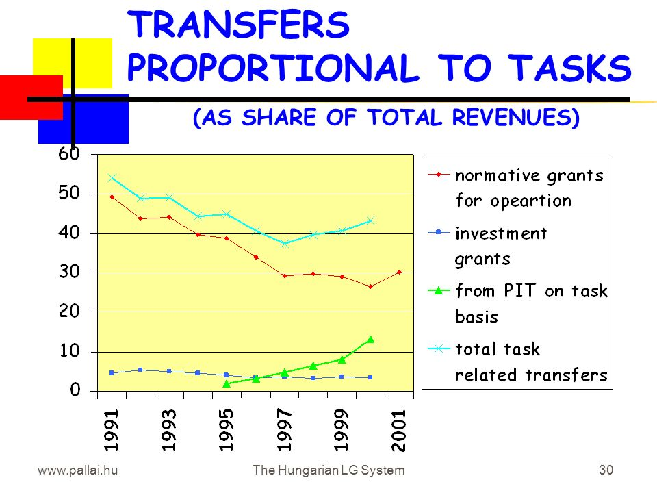 www.pallai.huThe Hungarian LG System30 TRANSFERS PROPORTIONAL TO TASKS (AS SHARE OF TOTAL REVENUES)