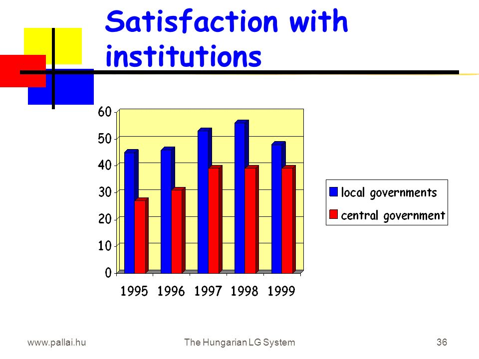 www.pallai.huThe Hungarian LG System36 Satisfaction with institutions