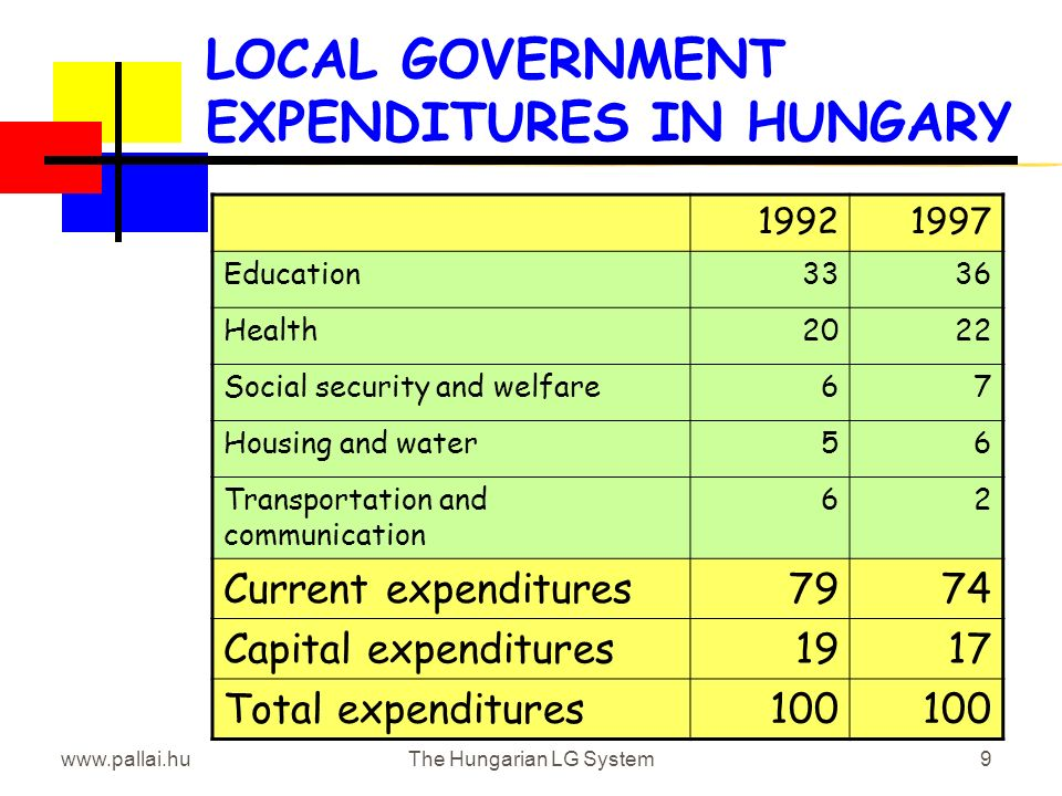 www.pallai.huThe Hungarian LG System9 LOCAL GOVERNMENT EXPENDITURES IN HUNGARY 19921997 Education3336 Health2022 Social security and welfare67 Housing and water56 Transportation and communication 62 Current expenditures7974 Capital expenditures191917 Total expenditures100