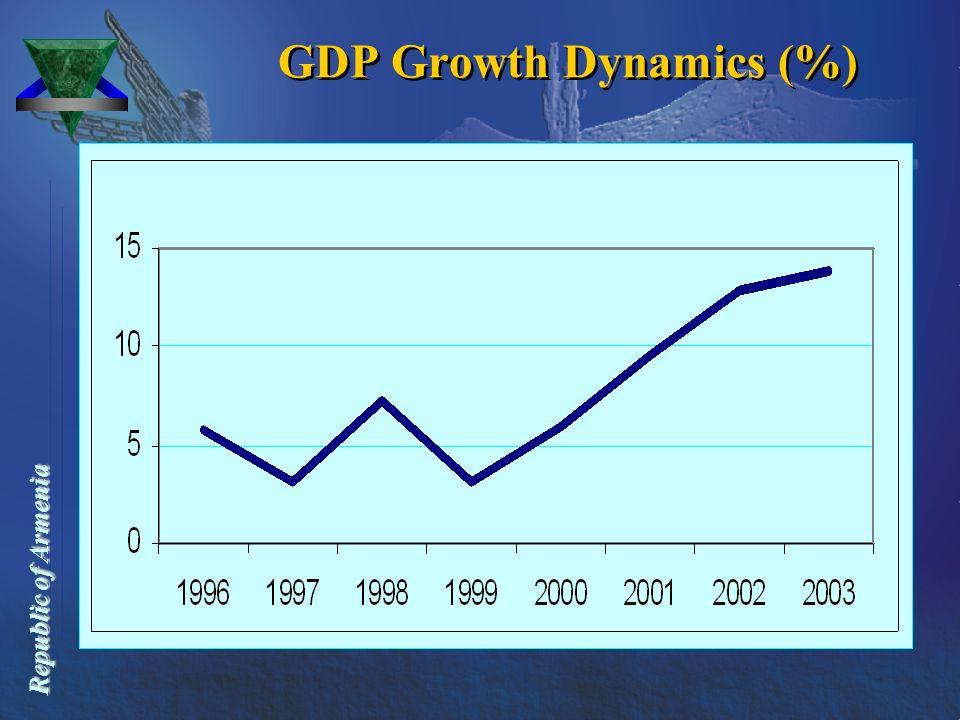 Republic of Armenia Republic of Armenia GDP Growth Dynamics (%) GDP Growth Dynamics (%)