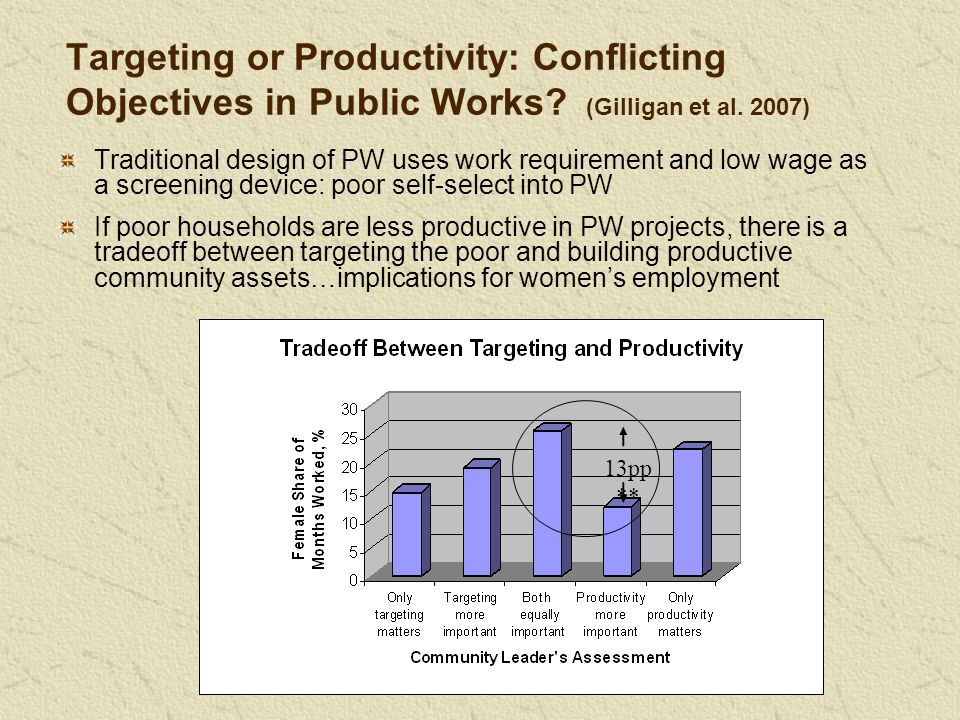 Targeting or Productivity: Conflicting Objectives in Public Works? (Gilligan et al. 2007) Traditional design of PW uses work requirement and low wage