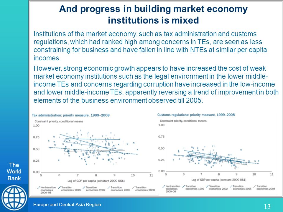 The World Bank 13 Europe and Central Asia Region Institutions of the market economy, such as tax administration and customs regulations, which had ranked high among concerns in TEs, are seen as less constraining for business and have fallen in line with NTEs at similar per capita incomes.