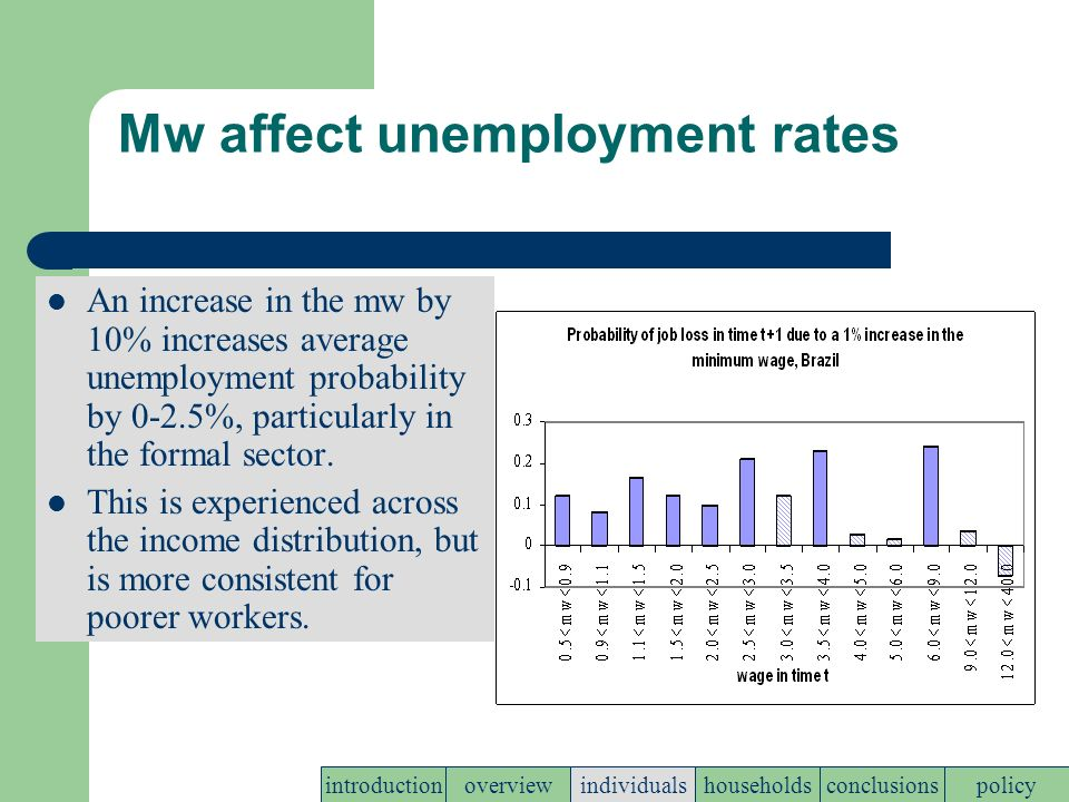 Mw affect unemployment rates An increase in the mw by 10% increases average unemployment probability by 0-2.5%, particularly in the formal sector.