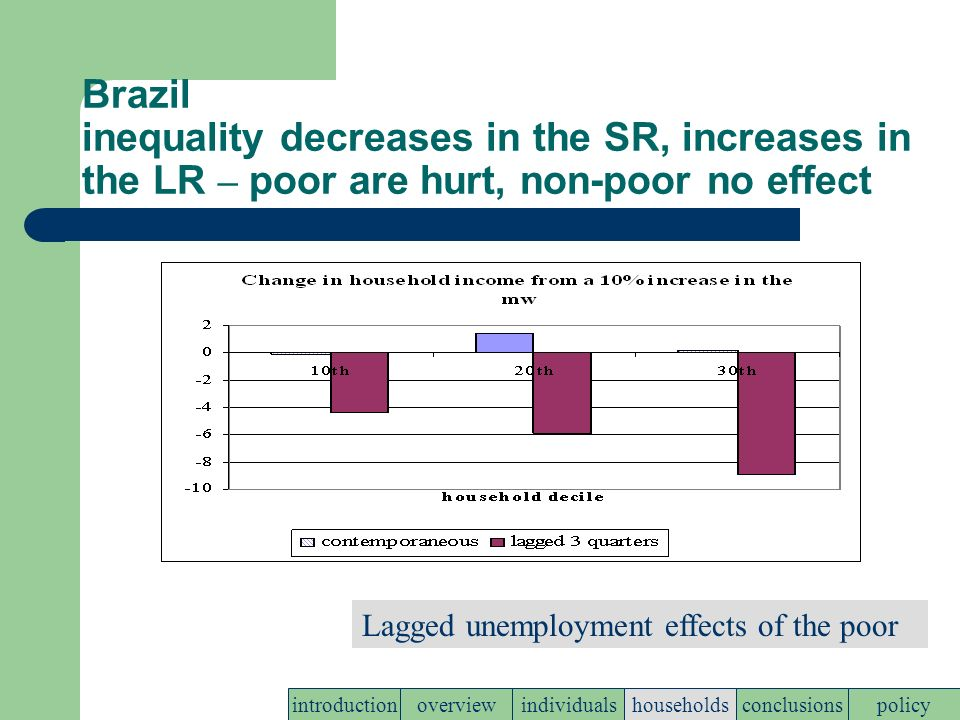 Brazil inequality decreases in the SR, increases in the LR – poor are hurt, non-poor no effect policyconclusionshouseholdsindividualsoverviewintroduction Lagged unemployment effects of the poor