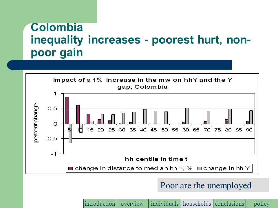 Colombia inequality increases - poorest hurt, non- poor gain policyconclusionshouseholdsindividualsoverviewintroduction Poor are the unemployed