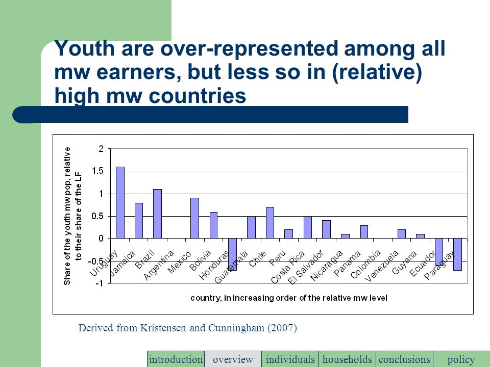 Youth are over-represented among all mw earners, but less so in (relative) high mw countries policyconclusionshouseholdsindividualsoverviewintroduction Derived from Kristensen and Cunningham (2007)